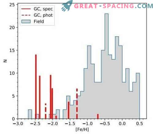 Detailed chemical analysis for 11 globular clusters