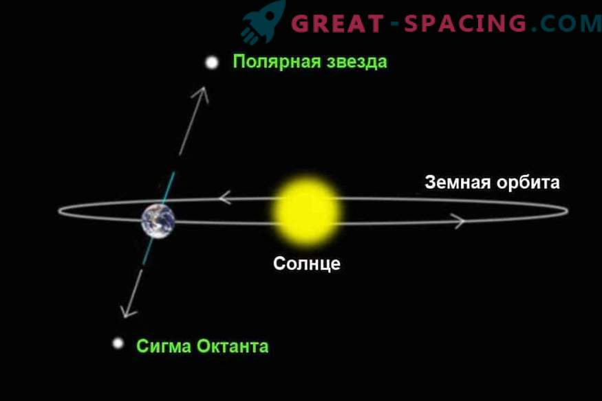 What if the Earth starts to rotate in the opposite direction
