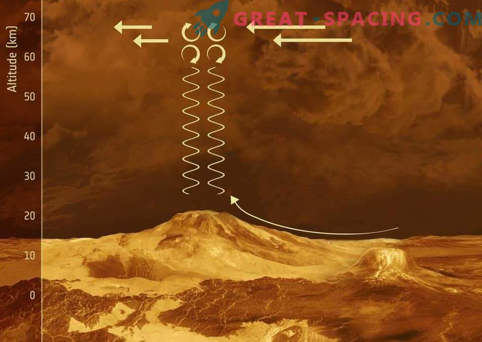 That's why the atmosphere of Venus is so strange