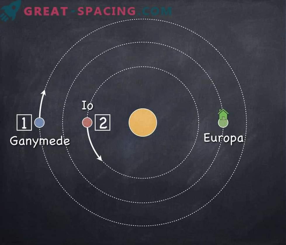 Extreme exoplanets revealed mystical migration