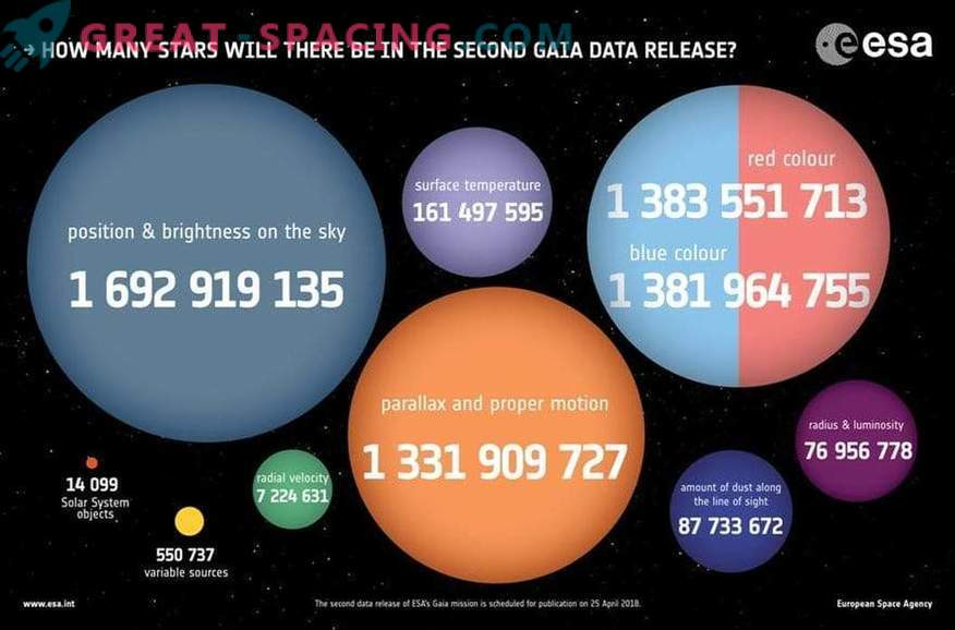 How many stars are expected in the second edition of Gaia?