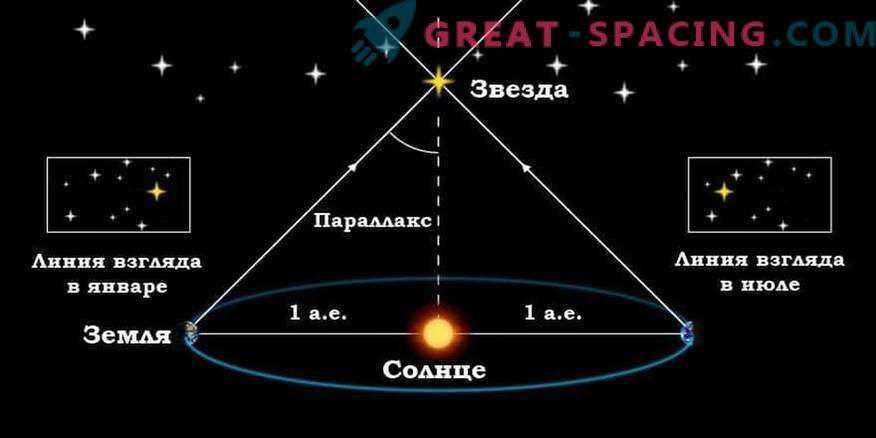How do we know the distance to the stars and how they are measured