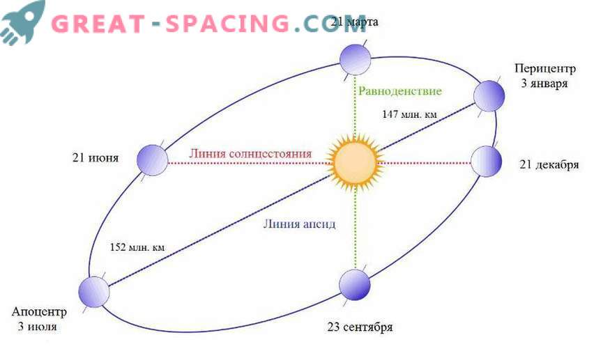 What happens if the earth stops rotating around the sun?