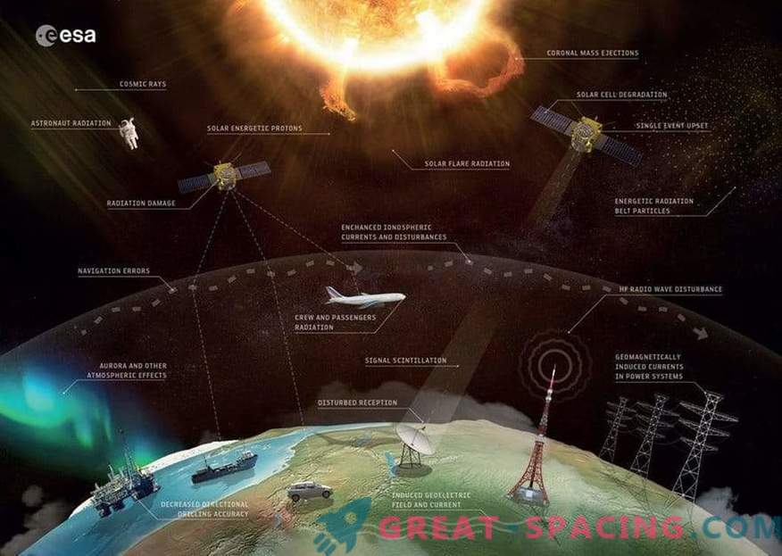 Space Weather Effects