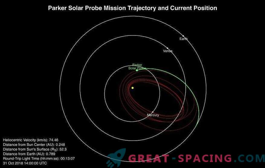 Solar probe Parker made the first close flight to the Sun
