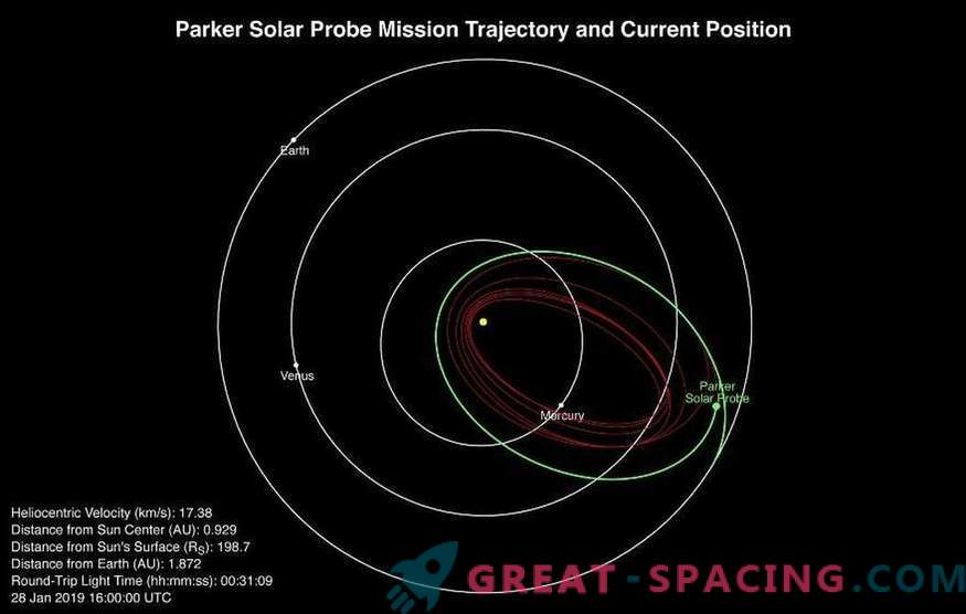 Journey around the star! Probe Parker performed the first fly-around of the Sun