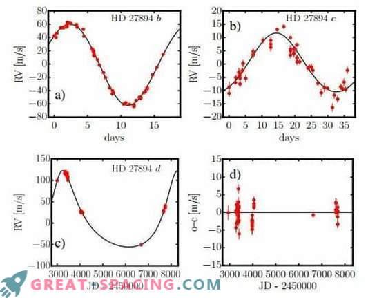 Zwei massive Planeten in der Nähe des Sterns gefunden HD 27894