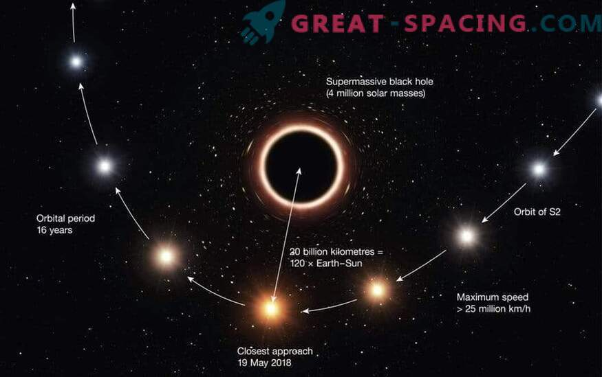 The first successful test of the general theory of relativity near a supermassive black hole