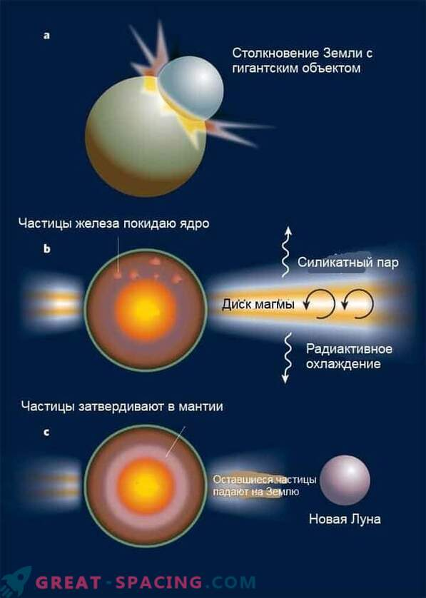 The process of forming the moon began later than we thought.